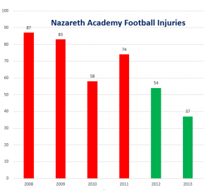 """If a player did not miss a practice or a game, it was not considered an injury. """"Be-Activated"""" began at Nazareth in 2012 (green bars). In addition, 2014 stats are not included, but it's been a very good year."""